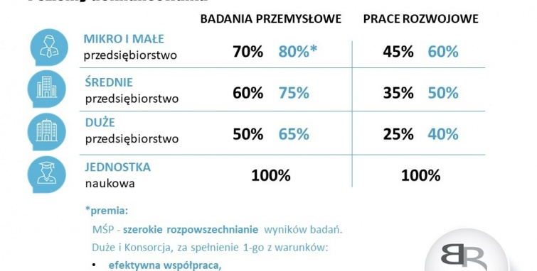 Konkurs NCBR na innowacje w urządzeniach grzewczych -  200 mln zł do rozdysponowania
